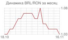 График бразильского реала к новому румынскому лею за месяц