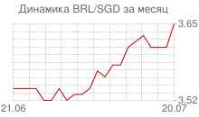 График бразильского реала к сингапурскому доллару за месяц