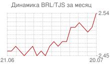График бразильского реала к таджикскому сомони за месяц