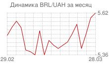 График бразильского реала к украинской гривне за месяц