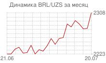 График бразильского реала к узбекскому суму за месяц