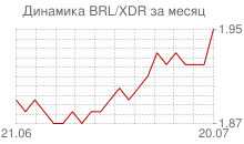 График бразильского реала к СДР за месяц