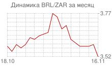 График бразильского реала к южноафриканскому рэнду за месяц