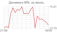 График курса бразильского реала к рублю за месяц