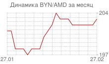 График белорусского рубля к армянскому драму за месяц