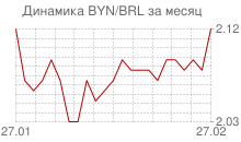График белорусского рубля к бразильскому реалу за месяц