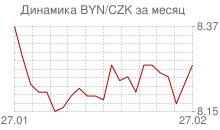 График белорусского рубля к чешской кроне за месяц