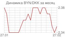 График белорусского рубля к датской кроне за месяц