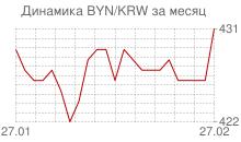 График белорусского рубля к вону Республики Корея за месяц