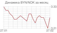 График белорусского рубля к норвежской кроне за месяц