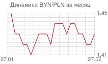 График белорусского рубля к польскому злотому за месяц