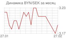 График белорусского рубля к шведской кроне за месяц