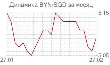 График белорусского рубля к сингапурскому доллару за месяц