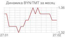 График белорусского рубля к новому туркменскому манату за месяц