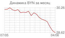 График курса белорусского рубля к рублю за месяц
