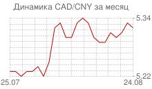 График канадского доллара к китайскому юаню за месяц