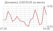 График канадского доллара к евро за месяц