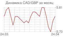 График канадского доллара к фунту стерлингов за месяц