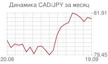 График канадского доллара к японской йене за месяц