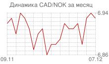 График канадского доллара к норвежской кроне за месяц