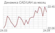 График канадского доллара к украинской гривне за месяц