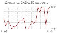 График канадского доллара к доллару за месяц