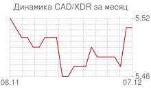 График канадского доллара к СДР за месяц