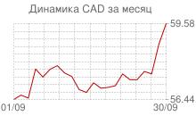 График курса канадского доллара к рублю за месяц