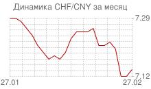 График швейцарского франка к китайскому юаню за месяц