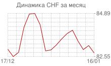 График курса швейцарского франка к рублю за месяц