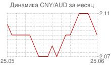 График китайского юаня к австралийскому доллару за месяц