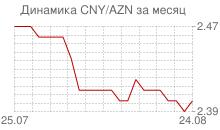 График китайского юаня к азербайджанскому манату за месяц