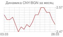 График китайского юаня к болгарскому леву за месяц