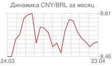 График китайского юаня к бразильскому реалу за месяц