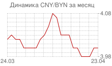 График китайского юаня к белорусскому рублю за месяц