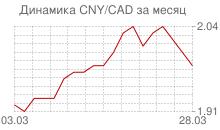 График китайского юаня к канадскому доллару за месяц