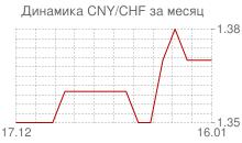 График китайского юаня к швейцарскому франку за месяц