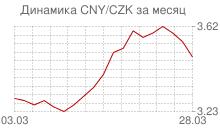 График китайского юаня к чешской кроне за месяц