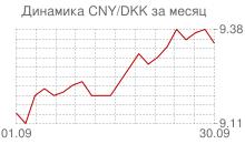 График китайского юаня к датской кроне за месяц