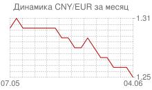 График китайского юаня к евро за месяц