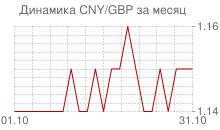 График китайского юаня к фунту стерлингов за месяц