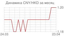 График китайского юаня к гонконгскому доллару за месяц