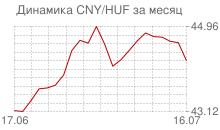 График китайского юаня к венгерскому форинту за месяц