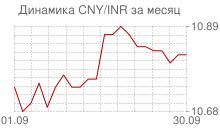 График китайского юаня к индийской рупии за месяц