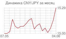 График китайского юаня к японской йене за месяц