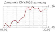 График китайского юаня к киргизскому сому за месяц