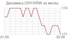 График китайского юаня к вону Республики Корея за месяц