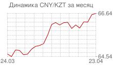 График китайского юаня к казахстанскому тенге за месяц