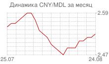График китайского юаня к молдавскому лею за месяц