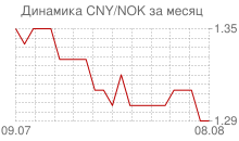 График китайского юаня к норвежской кроне за месяц